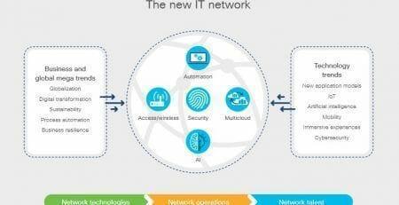 New IT Network
